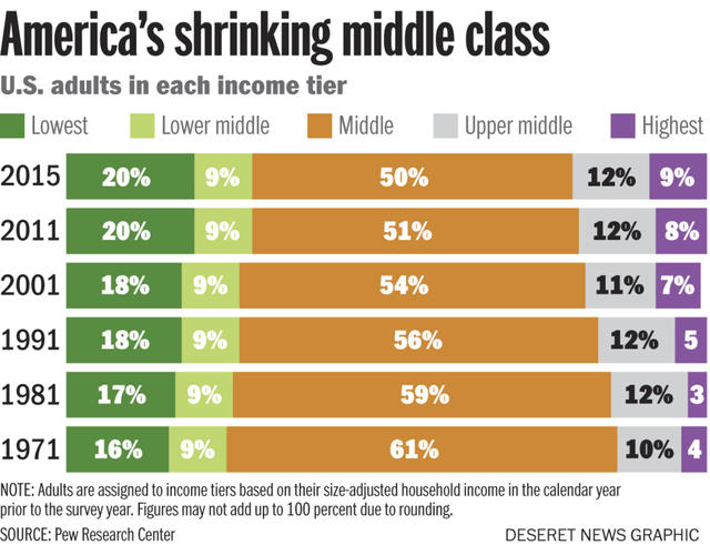"washington essay us middle class shrank and professor lamented  gabler positioned himself as the upper middle class "" despite facing this embarrassment what he was talking about was the ""unspeakable shame of the"